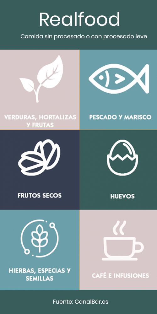 Infografía Realfood